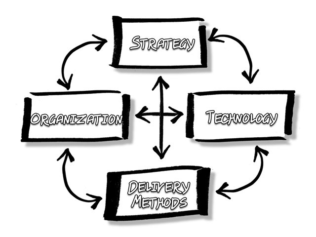 Our 4 Things Model: Does it ALWAYS work?