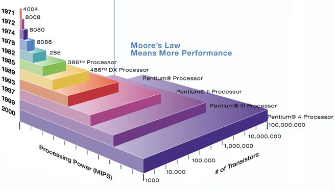 Moore's Law and the Law of More